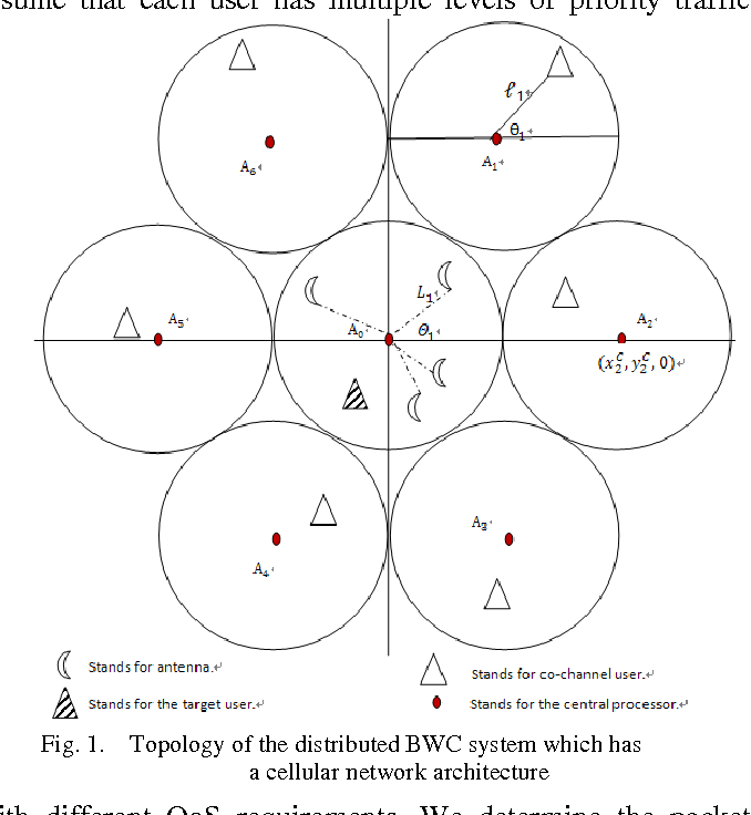 Figure 1 for Optimal Resource Allocation in Distributed Broadband Wireless Communication Systems