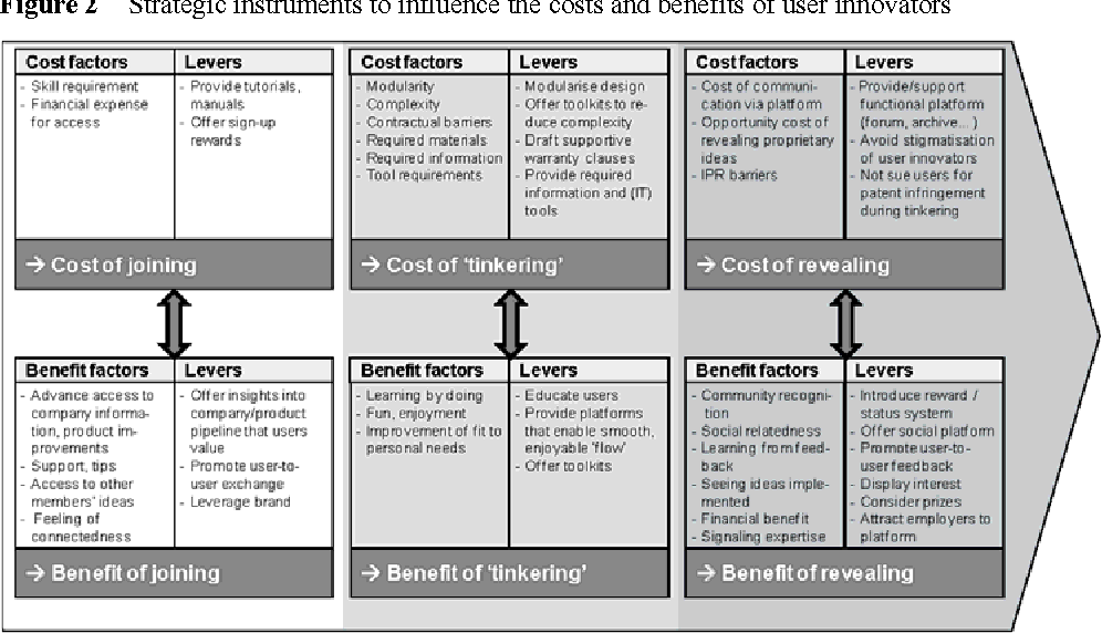 Figure 2 from The sticks and carrots of integrating users