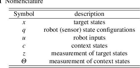 Figure 2 for Active Object Tracking using Context Estimation: Handling Occlusions and Detecting Missing Targets