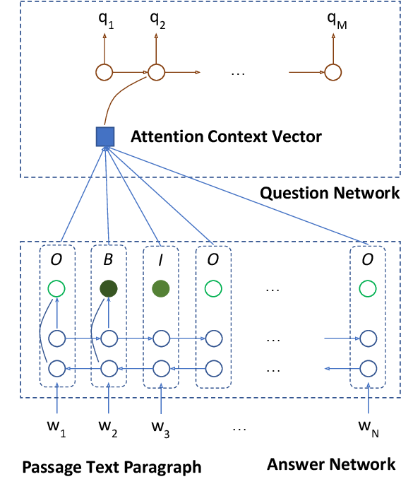 Figure 1 for Two-Stage Synthesis Networks for Transfer Learning in Machine Comprehension