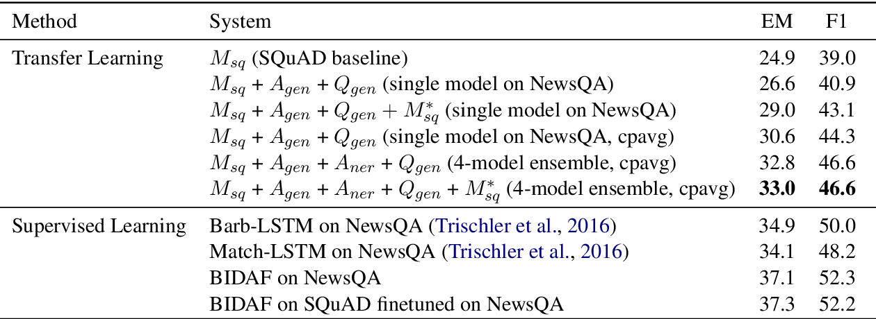 Figure 3 for Two-Stage Synthesis Networks for Transfer Learning in Machine Comprehension