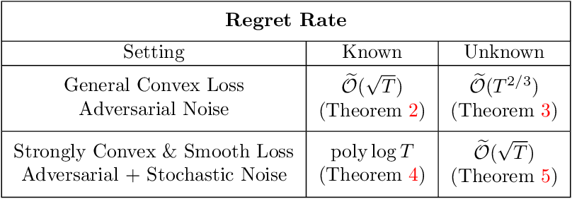 Figure 1 for Improper Learning for Non-Stochastic Control