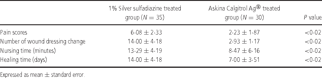 Clinical effectiveness of alginate silver dressing in