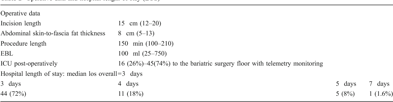 Non Transectional Open Gastric Bypass As The Definitive Bariatric