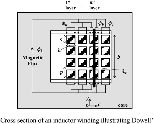 Figure 1 from Validation of the air-core inductor copper