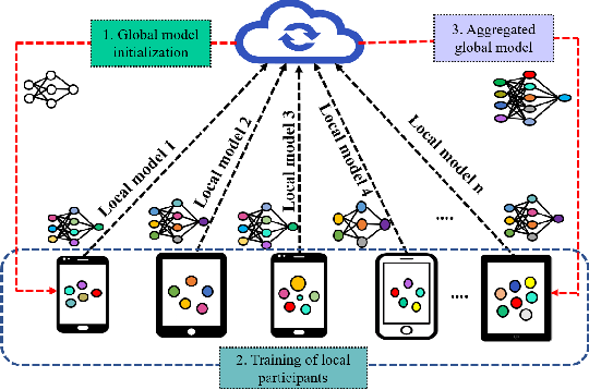 Figure 1 for Federated Learning for Resource-Constrained IoT Devices: Panoramas and State-of-the-art