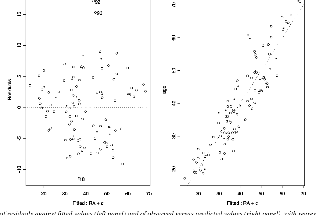 Variations in pulptooth area ratio as an indicator of age a figure 1 ccuart Image collections