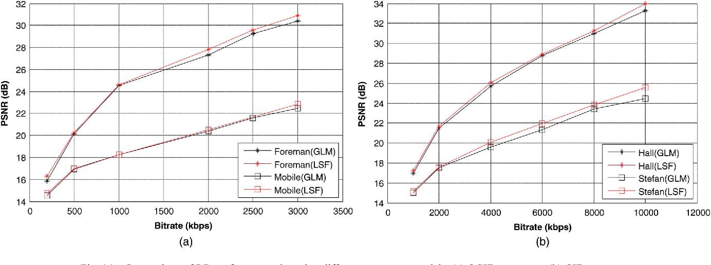 Joint Sampling Rate and Bit-Depth Optimization in Compressive Video