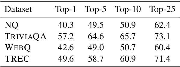 Figure 2 for RECONSIDER: Re-Ranking using Span-Focused Cross-Attention for Open Domain Question Answering