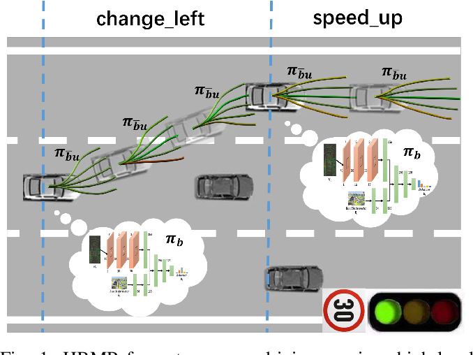 Figure 1 for Learning hierarchical behavior and motion planning for autonomous driving
