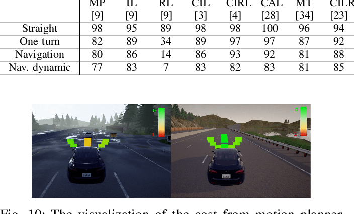 Figure 2 for Learning hierarchical behavior and motion planning for autonomous driving