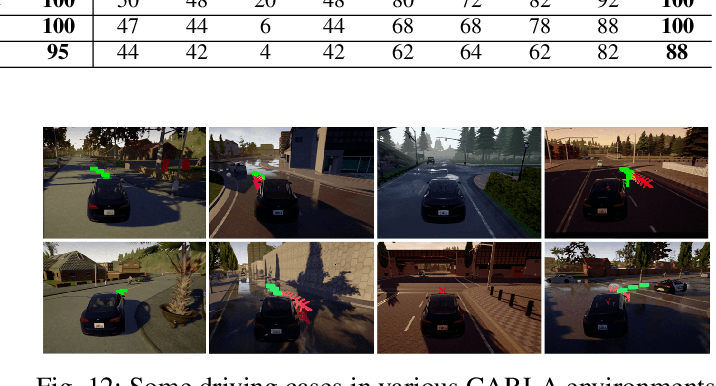 Figure 4 for Learning hierarchical behavior and motion planning for autonomous driving