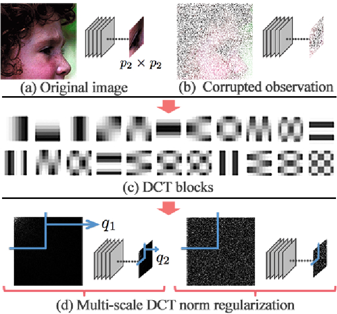 Figure 1 for Parts for the Whole: The DCT Norm for Extreme Visual Recovery