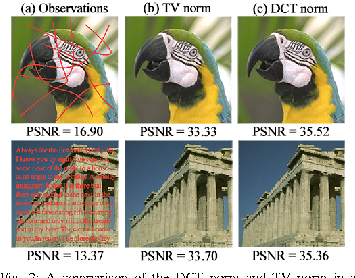 Figure 2 for Parts for the Whole: The DCT Norm for Extreme Visual Recovery