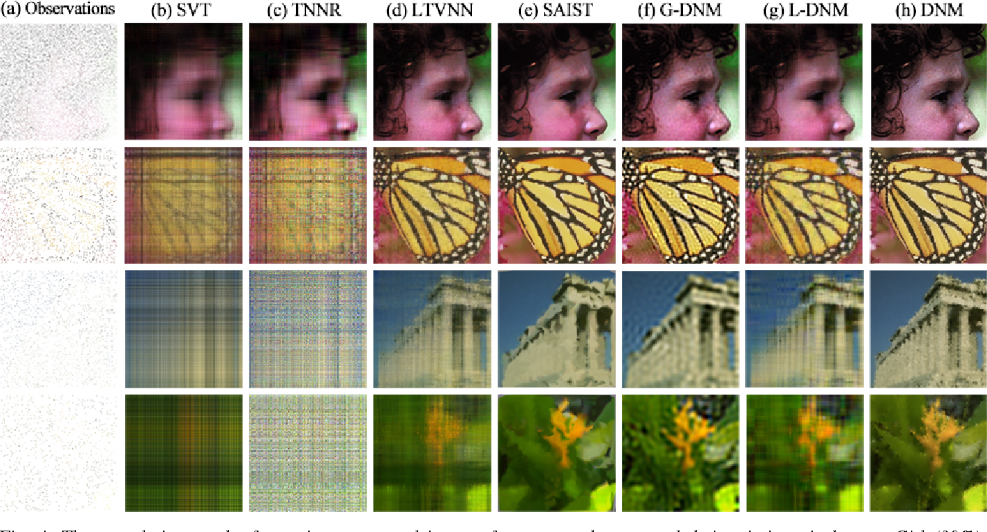 Figure 4 for Parts for the Whole: The DCT Norm for Extreme Visual Recovery