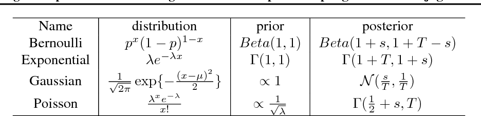 Figure 1 for Racing Thompson: an Efficient Algorithm for Thompson Sampling with Non-conjugate Priors