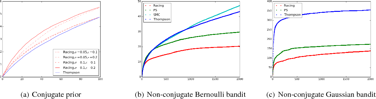Figure 3 for Racing Thompson: an Efficient Algorithm for Thompson Sampling with Non-conjugate Priors
