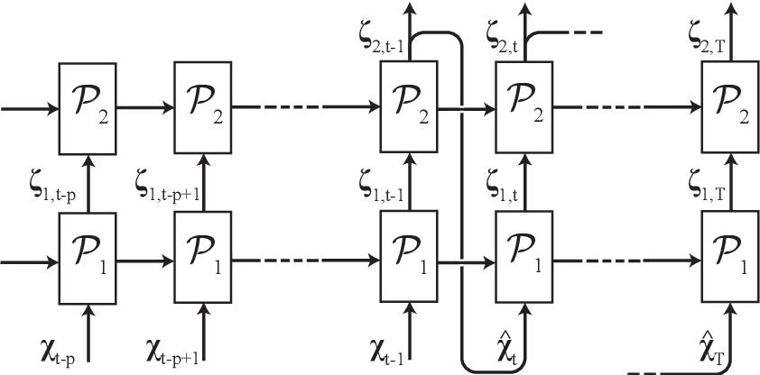 Figure 1 for On the use of recurrent neural networks for predictions of turbulent flows