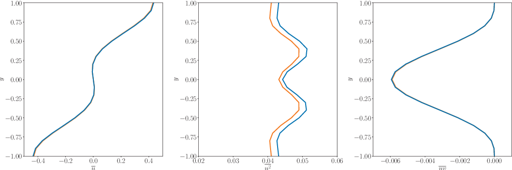 Figure 3 for On the use of recurrent neural networks for predictions of turbulent flows