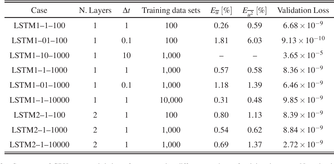Figure 2 for On the use of recurrent neural networks for predictions of turbulent flows