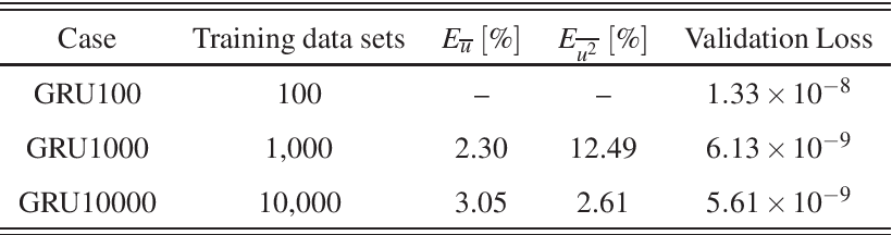 Figure 4 for On the use of recurrent neural networks for predictions of turbulent flows