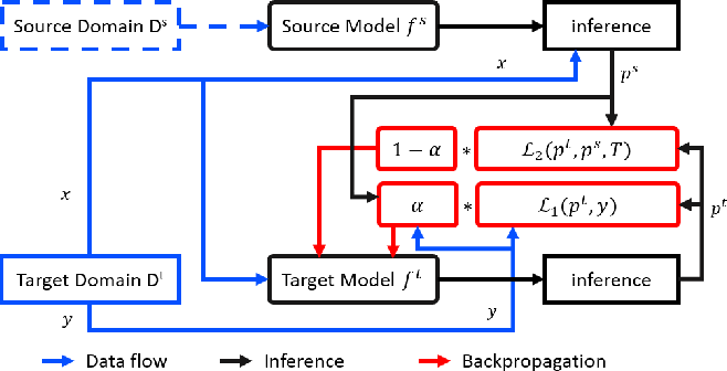 Figure 1 for Dynamic Knowledge Distillation for Black-box Hypothesis Transfer Learning