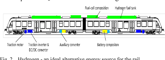 Use of Fuel Cell Generators for Cell-Propelled Trains
