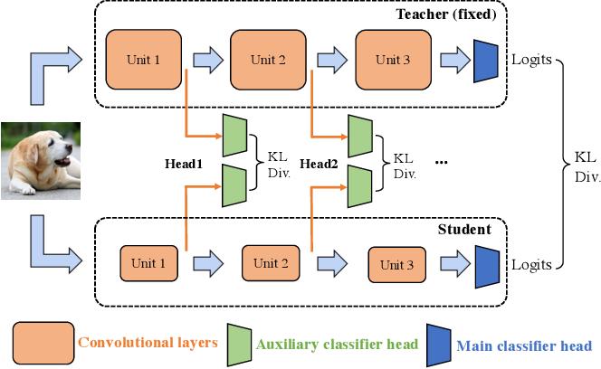 Figure 1 for Multi-head Knowledge Distillation for Model Compression