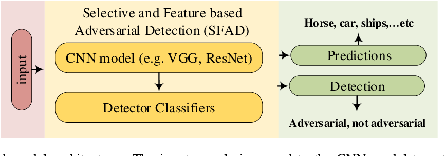 Figure 1 for Selective and Features based Adversarial Example Detection