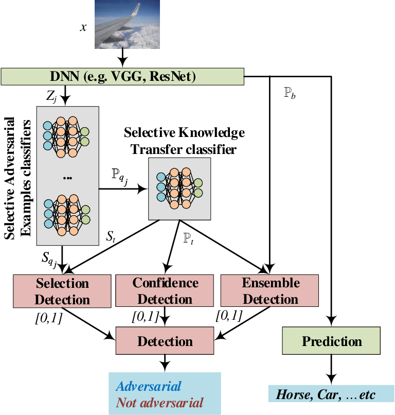 Figure 2 for Selective and Features based Adversarial Example Detection