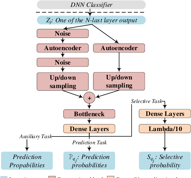 Figure 4 for Selective and Features based Adversarial Example Detection
