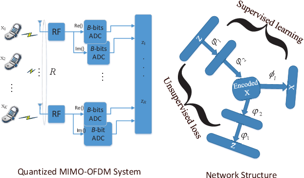 Figure 1 for LEMO: Learn to Equalize for MIMO-OFDM Systems with Low-Resolution ADCs