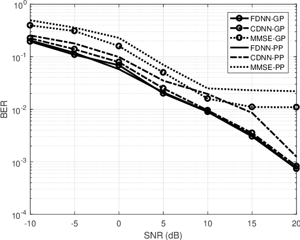 Figure 4 for LEMO: Learn to Equalize for MIMO-OFDM Systems with Low-Resolution ADCs