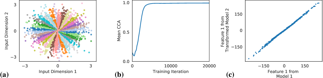 Figure 2 for On Linear Identifiability of Learned Representations