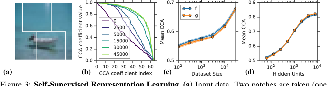 Figure 3 for On Linear Identifiability of Learned Representations
