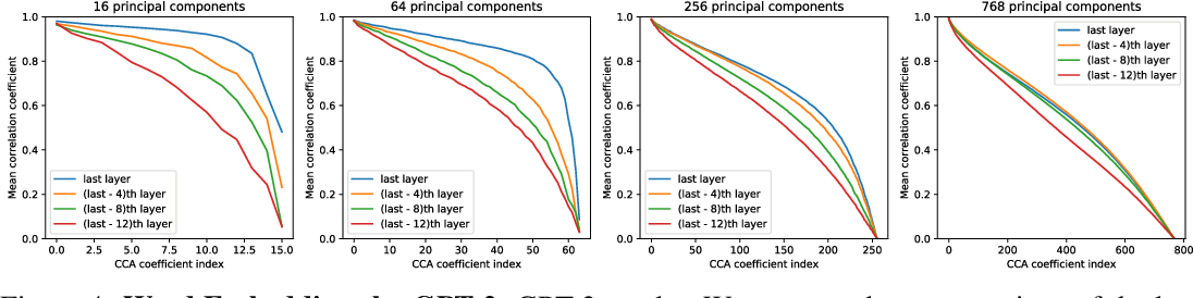 Figure 4 for On Linear Identifiability of Learned Representations