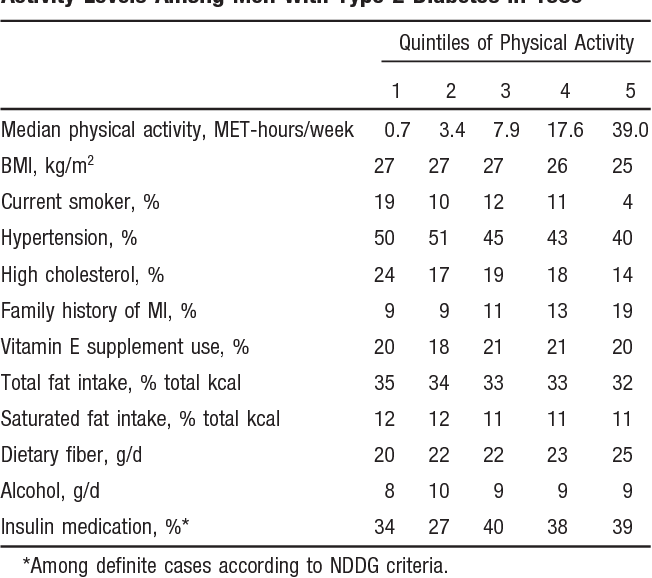 TABLE 1. Distribution of Characteristics According to Physical Activity Levels Among Men With Type 2 Diabetes in 1986
