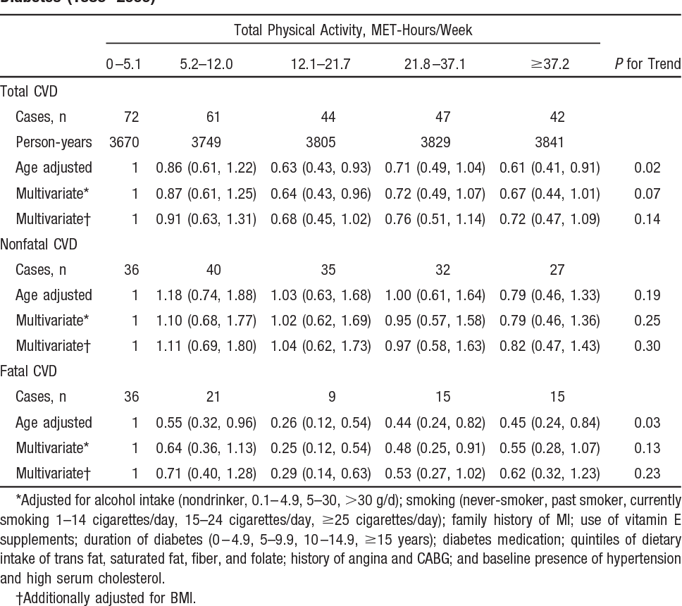 TABLE 2. RRs (95% CIs) for CVD Associated With Physical Activity Among Men With Type 2 Diabetes (1986–2000)