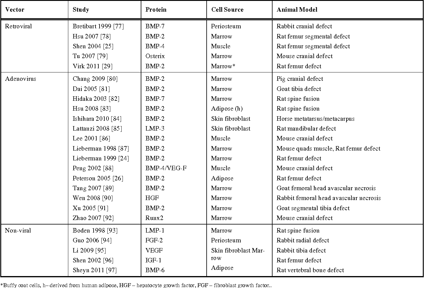 Table 2. List of studies reporting on ex vivo techniques
