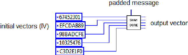 Figure 4 from IMPLEMENTATION OF SECURE HASH ALGORITHM SHA-1