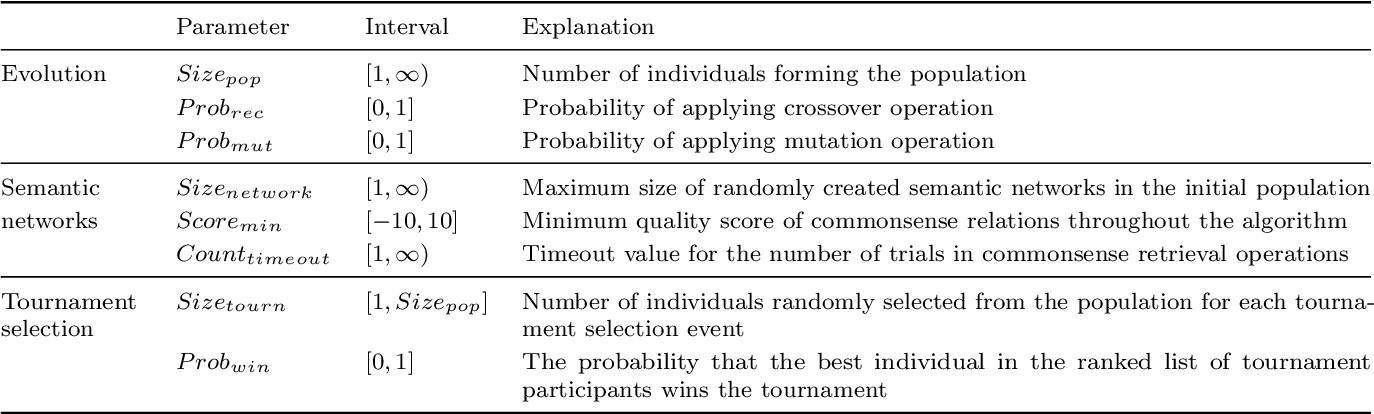 Figure 2 for A semantic network-based evolutionary algorithm for computational creativity