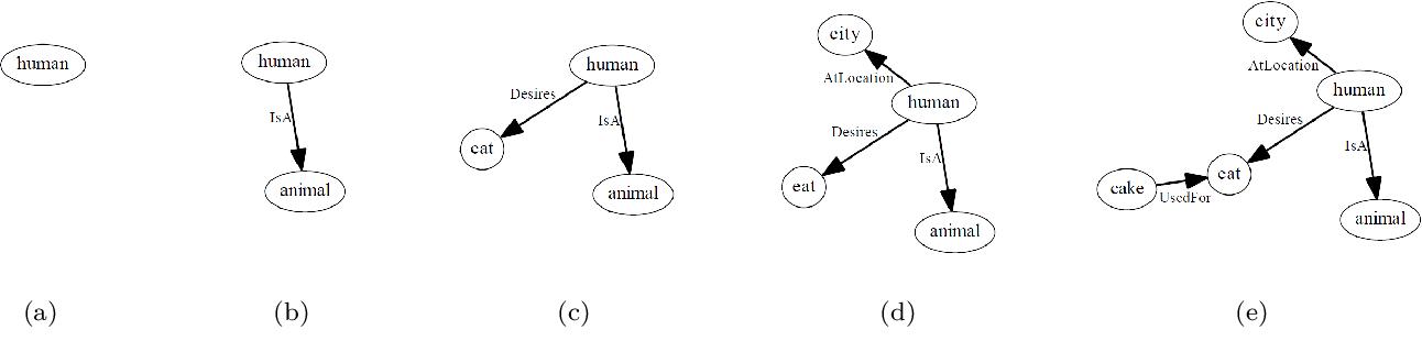 Figure 4 for A semantic network-based evolutionary algorithm for computational creativity