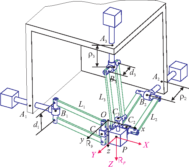 Figure 1 for Sensitivity Analysis of the Orthoglide, a 3-DOF Translational Parallel Kinematic Machine