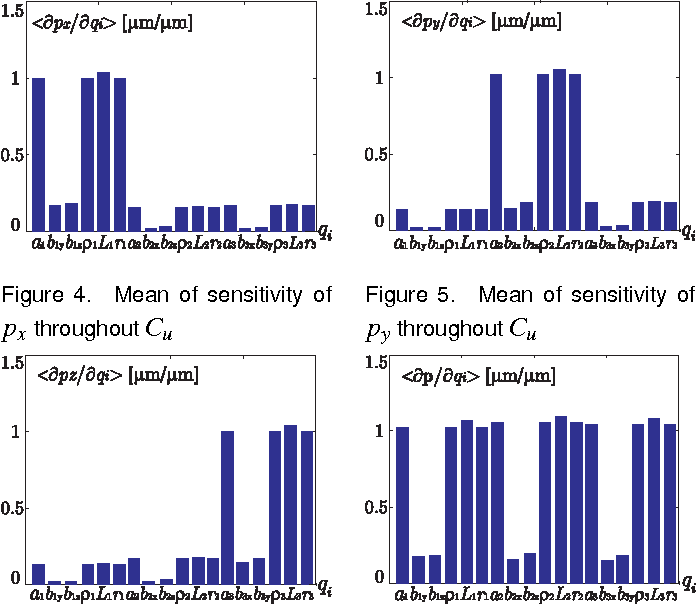 Figure 4 for Sensitivity Analysis of the Orthoglide, a 3-DOF Translational Parallel Kinematic Machine