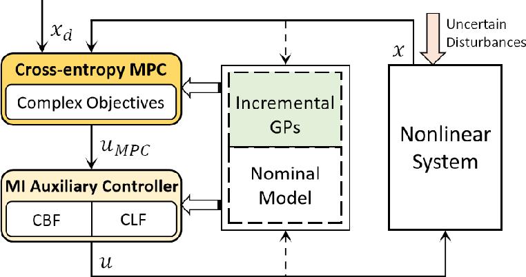 Figure 1 for Safe Learning-based Gradient-free Model Predictive Control Based on Cross-entropy Method