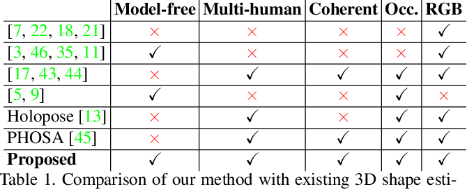 Figure 2 for Multi-person Implicit Reconstruction from a Single Image