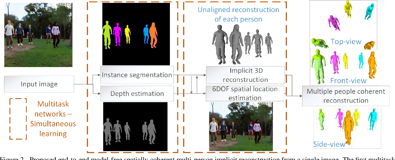 Figure 3 for Multi-person Implicit Reconstruction from a Single Image