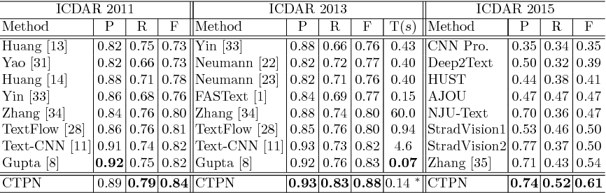 Figure 4 for Detecting Text in Natural Image with Connectionist Text Proposal Network
