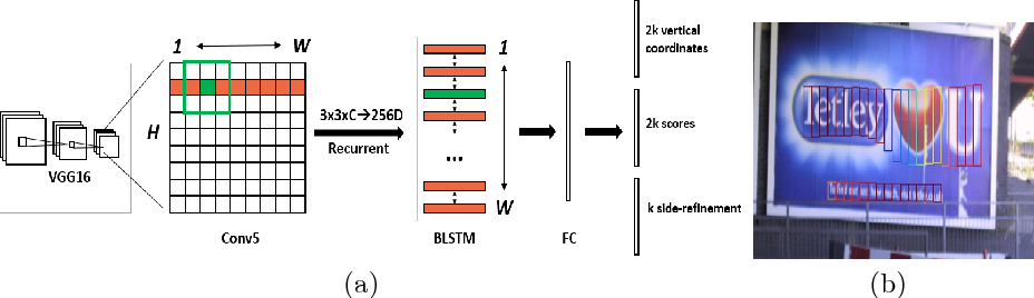 Figure 1 for Detecting Text in Natural Image with Connectionist Text Proposal Network