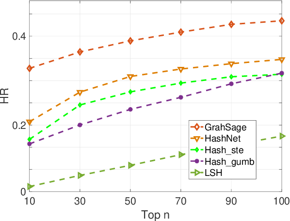 Figure 1 for Learning to Hash with Graph Neural Networks for Recommender Systems
